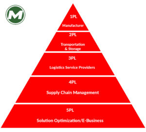 What is difference between pl logistic services?- Matlack Leasing